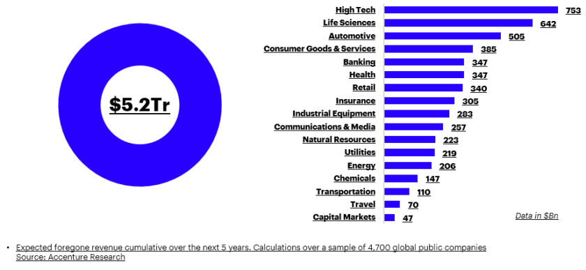 companies globally could incur $5 2 trillion losses over next 5\u201cinternet security is lagging behind the sophistication of cybercriminals and is leading to an erosion of trust in the digital economy,\u201d said omar abbosh,