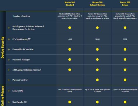 Norton 360 feature chart across three variants - Standard, Deluxe 3 Devices and Deluxe 5 Devices packages