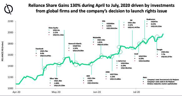 Reliance Share Gains 130% during April to July, 2020 - chart